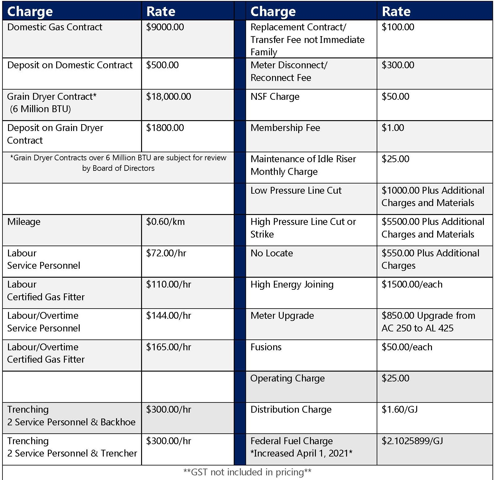 Schedule of Rates