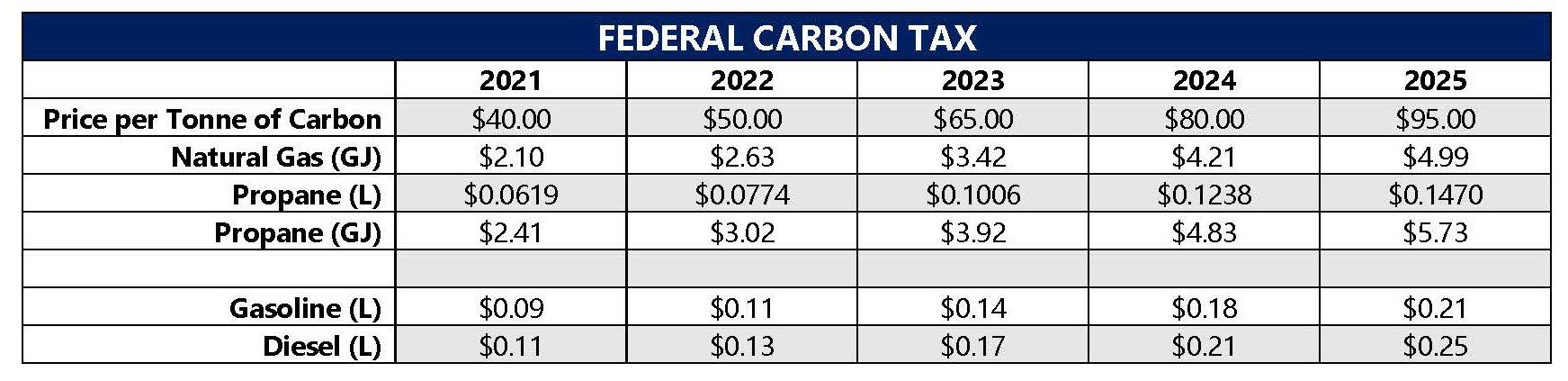 Fedral Carbon Tax 2021-2025